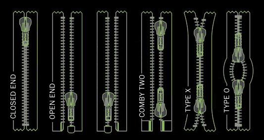 TZF-Titan Zip Fastener Indusries Pvt  LTD  ::